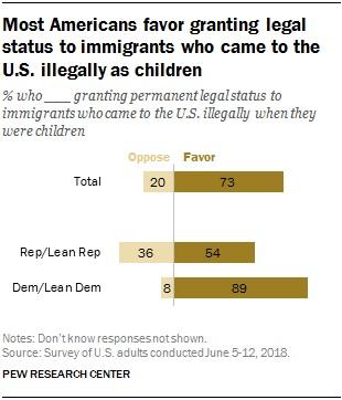FT_18.06.18_immigrationViews_most-Americans-favor.jpg