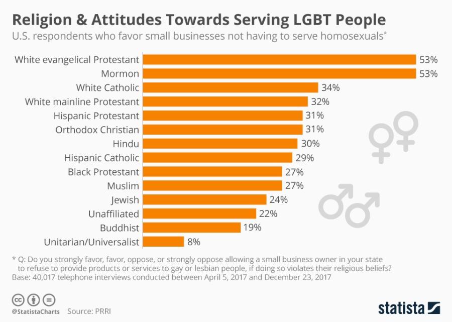 stastita-religion-gays