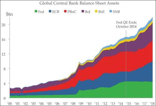 central-bank-balance-sheets-209-trillion-2018-12-05
